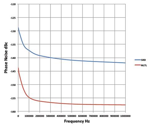 Рис. 2. Сравнение характеристик нелинейного генератора и диода SRD по фазовым шумам