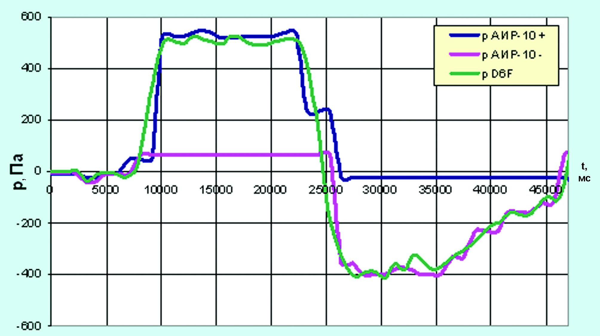 Рис. 10. Сравнительный результат измерения давления образцовыми и тестируемым датчиками