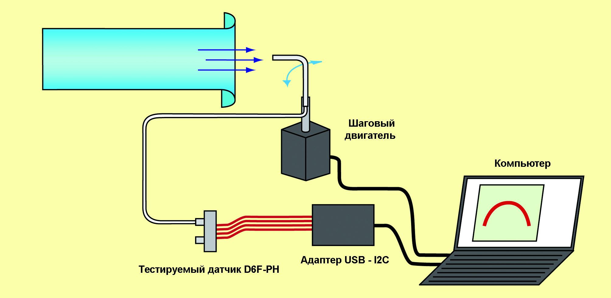 Рис. 11. Схема лабораторной установки для исследования воздушного потока пневмометрическим методом с помощью датчика D6F–PH