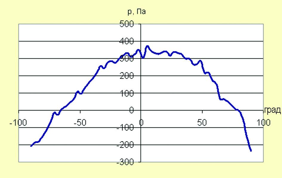 Рис. 12. Зависимость полного давления в воздушном потоке от ориентации приемника в датчике