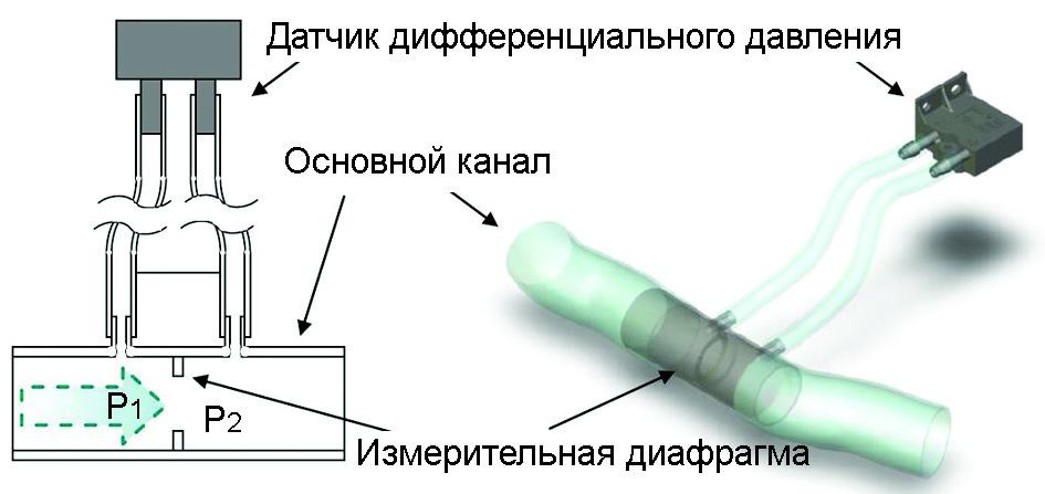 Рис. 2. Типовая схема применения датчика дифференциального давления