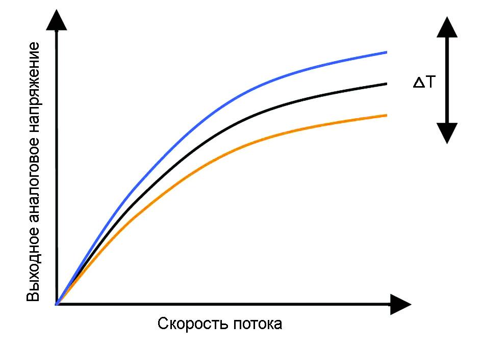 Рис. 4. Зависимость выходного напряжения в измерительном элементе датчика от температуры и измеряемого расхода воздуха