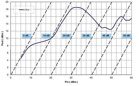 Рис. 2. Зависимость выходной мощности от входной для LM2933-Q-B-301