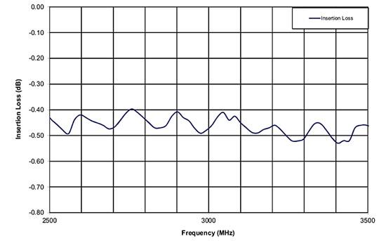 Рис. 3. Частотная зависимость потерь LM2933-Q-B-301