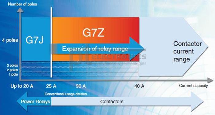 omron-rele-g7j-g7z