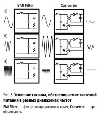 primenenie_filtrov_emp_cs101_mil-std-461d-f_vpt3