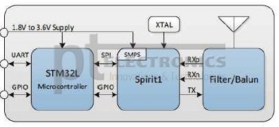 radiomodul_stmicroelectronics_na_baze_spirit1_3