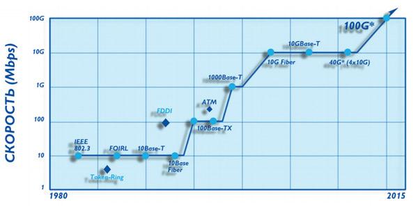 Темпы увеличения скорости передачи данных по сетям Ethernet