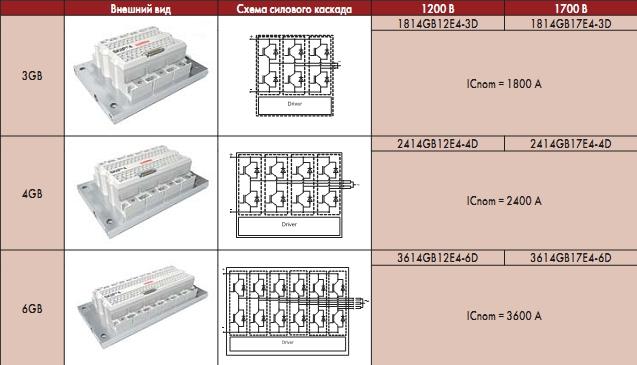Функциональный модуль SKiiP 3614 GB17E4-6DUW SEMIKRON