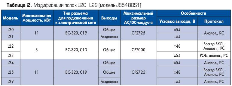 stoechnye_istochniki_pitaniya_masshtabiruemoi_arkhitektury_ot_ge_energy_tab2