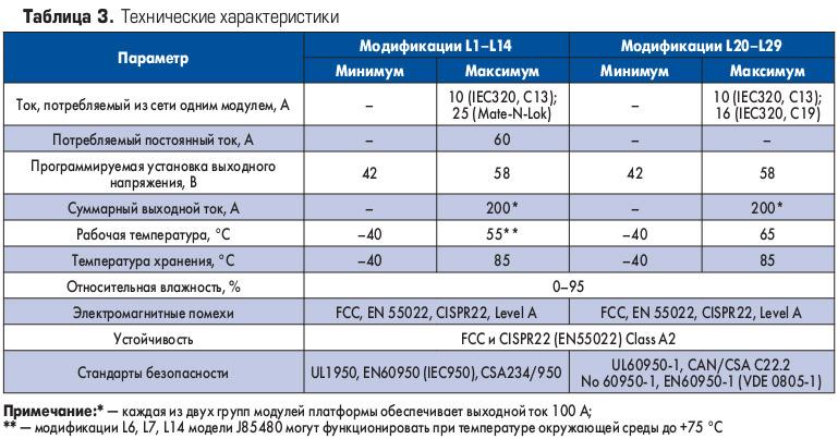 stoechnye_istochniki_pitaniya_masshtabiruemoi_arkhitektury_ot_ge_energy_tab3