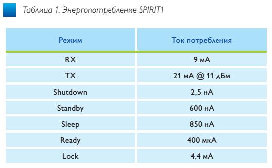 tab1_besprovodnoi_transiver_spirit1_stmicroelectronics_ve47