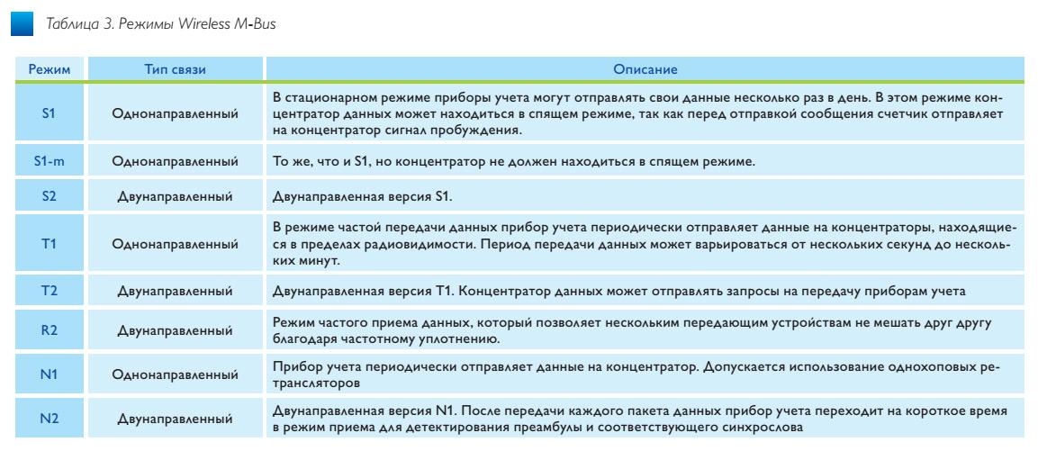 tab3_besprovodnoi_transiver_spirit1_stmicroelectronics_ve47