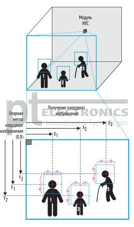 tehnologija_i_reshenija_dlja_raspoznavanija_lic_i_zhestov_omron_10