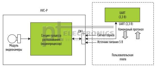 tehnologija_i_reshenija_dlja_raspoznavanija_lic_i_zhestov_omron_8