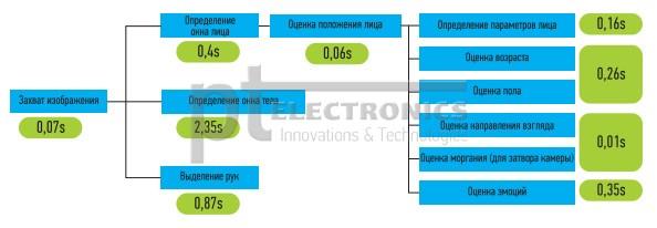 tehnologija_i_reshenija_dlja_raspoznavanija_lic_i_zhestov_omron_9