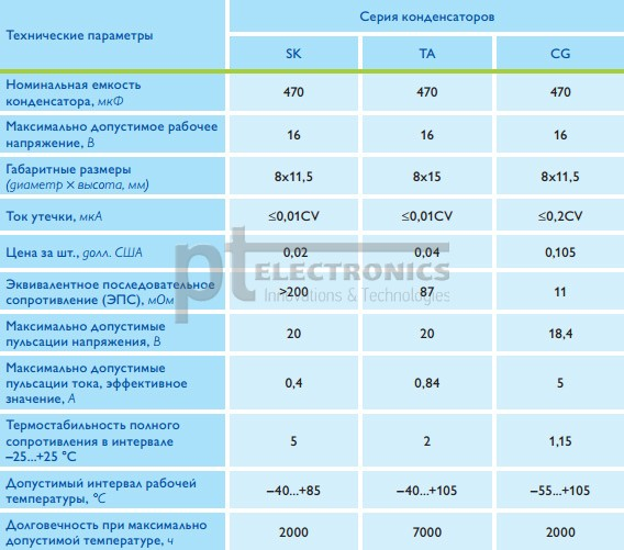 tverdotel'nyj_oksidnyj_kondensator_ot_teapo_3