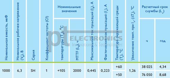 zavisimost'_vremeni_narabotki_na_otkaz_jelektroliticheskih_kondensatorov_14