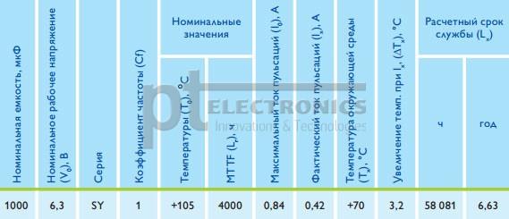 zavisimost'_vremeni_narabotki_na_otkaz_jelektroliticheskih_kondensatorov_16