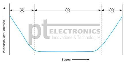 zavisimost'_vremeni_narabotki_na_otkaz_jelektroliticheskih_kondensatorov_2