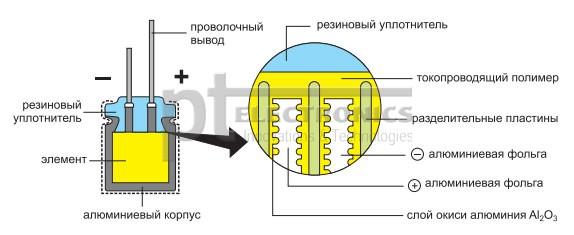 zavisimost'_vremeni_narabotki_na_otkaz_jelektroliticheskih_kondensatorov_5