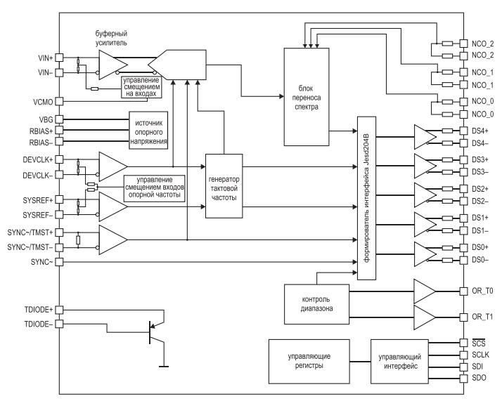 Блок-схема микросхемы
