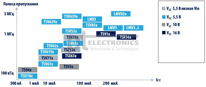 Операционные усилители STMicroelectronics