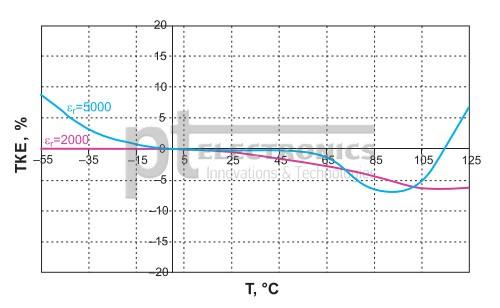 vysokovol'tnye-keramicheskie-kondensatory-exxelia-2
