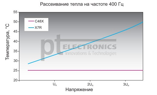 vysokovol'tnye-keramicheskie-kondensatory-exxelia-6